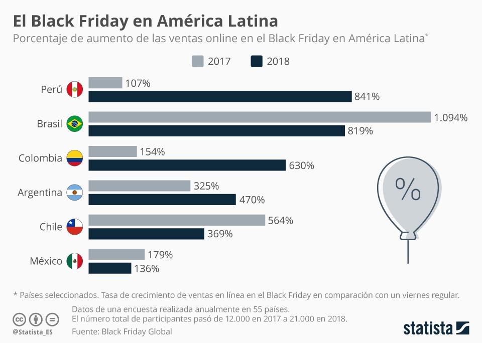 ▷ Black Friday ¿Buenos precios, estafa o estrategia comercial?